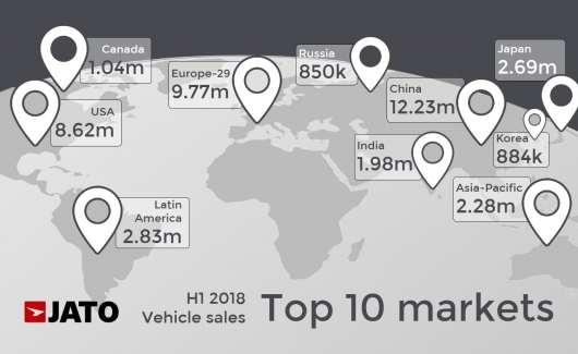 44 million cars sold – a world record broken in 2018