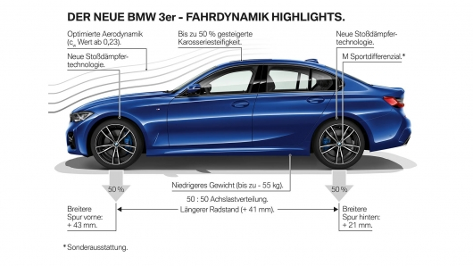 2019 BMW 3-Series (G20) debuted at the Paris motor show