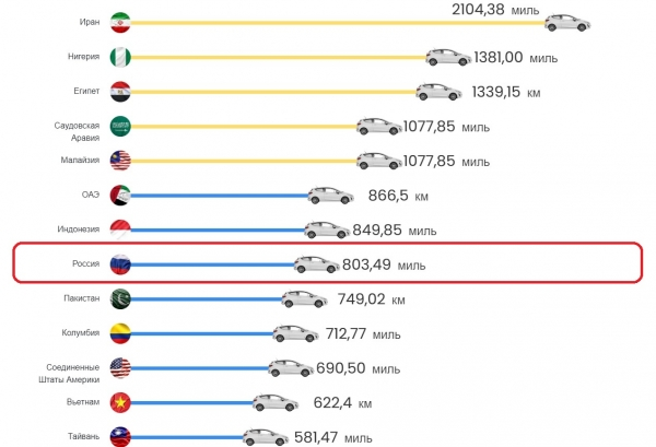 How many miles you can drive in the car, refueled for 50 euros in different countries of the world