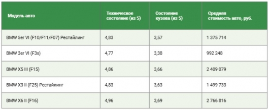 Cars what premium brand is best worried operation in Russia?