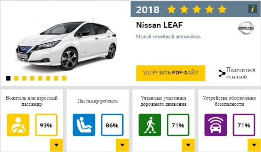 New Ford Focus received five stars in crash tests